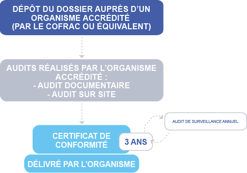 HDS Etapes certification