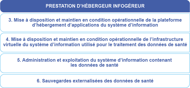 Certification Des Hebergeurs De Donnees De Sante Esante Gouv Fr